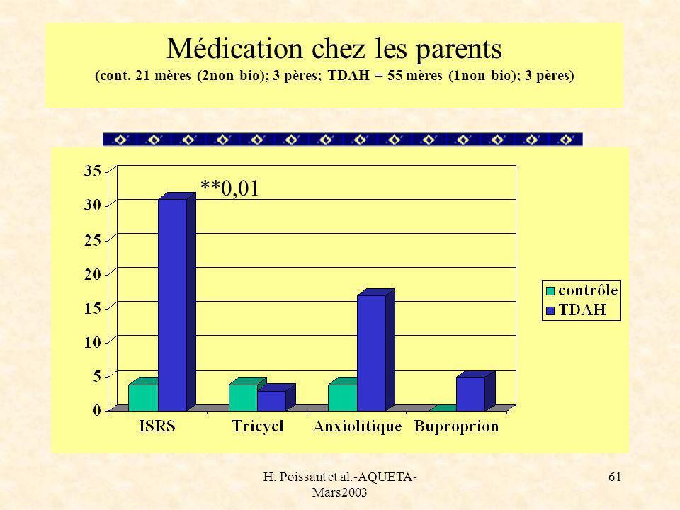 H. Poissant et al.-AQUETA- Mars2003 61 Médication chez les parents (cont.