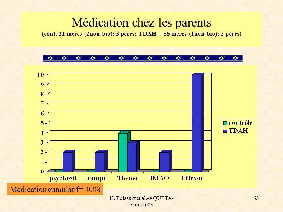 H. Poissant et al.-AQUETA- Mars2003 63 Médication chez les parents (cont.