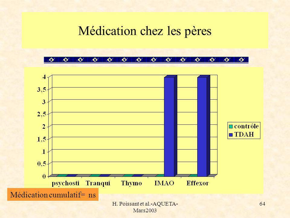 H. Poissant et al.-AQUETA- Mars2003 64 Médication chez les pères Médication cumulatif= ns