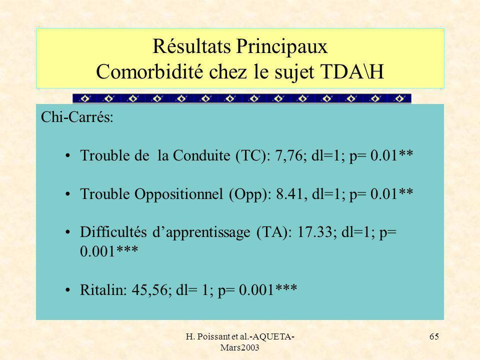 H. Poissant et al.-AQUETA- Mars2003 65 Chi-Carrés: Trouble de la Conduite (TC): 7,76; dl=1; p= 0.01** Trouble Oppositionnel (Opp): 8.41, dl=1; p= 0.01