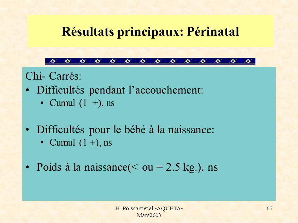 H. Poissant et al.-AQUETA- Mars2003 67 Résultats principaux: Périnatal Chi- Carrés: Difficultés pendant laccouchement: Cumul (1 +), ns Difficultés pou