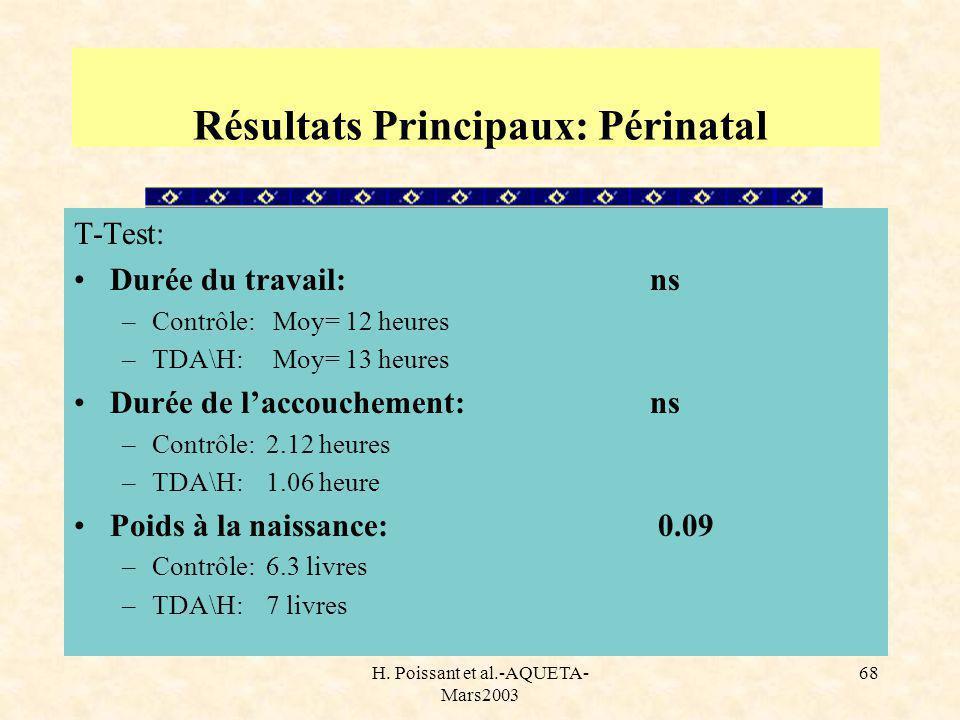 H. Poissant et al.-AQUETA- Mars2003 68 Résultats Principaux: Périnatal T-Test: Durée du travail:ns –Contrôle: Moy= 12 heures –TDA\H: Moy= 13 heures Du