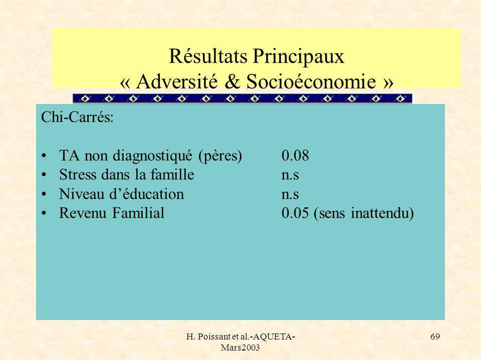 H. Poissant et al.-AQUETA- Mars2003 69 Chi-Carrés: TA non diagnostiqué (pères)0.08 Stress dans la famillen.s Niveau déducationn.s Revenu Familial0.05