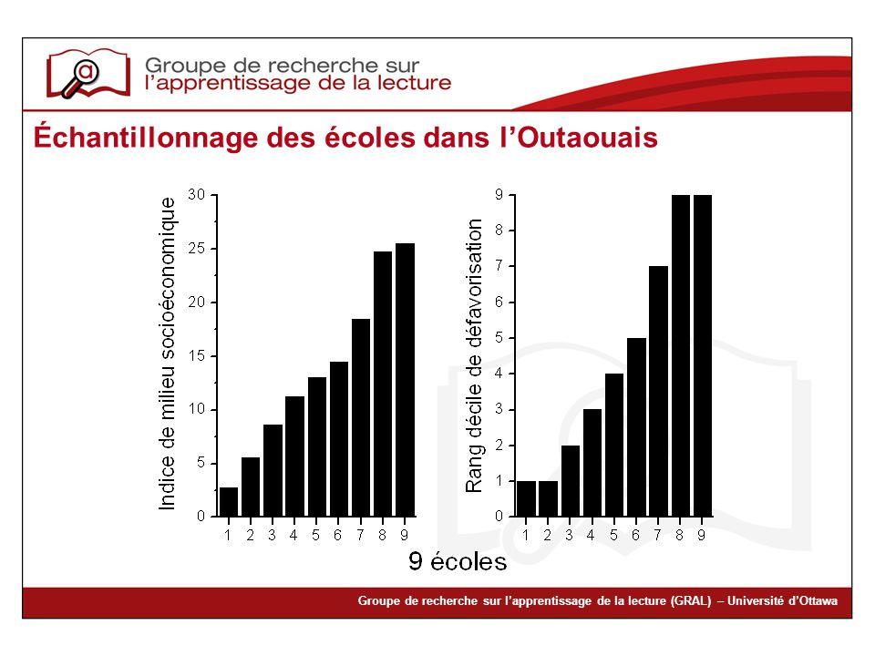 Groupe de recherche sur lapprentissage de la lecture (GRAL) – Université dOttawa Échantillonnage des écoles dans lOutaouais