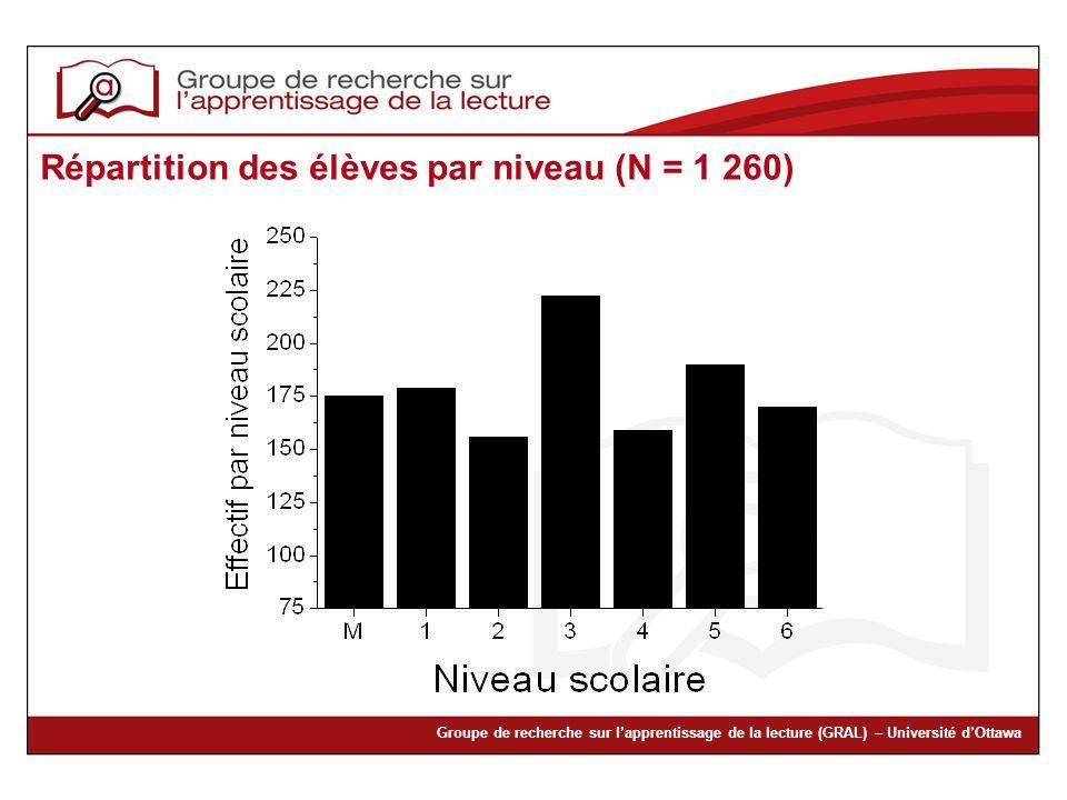 Groupe de recherche sur lapprentissage de la lecture (GRAL) – Université dOttawa Répartition des élèves par niveau (N = 1 260)