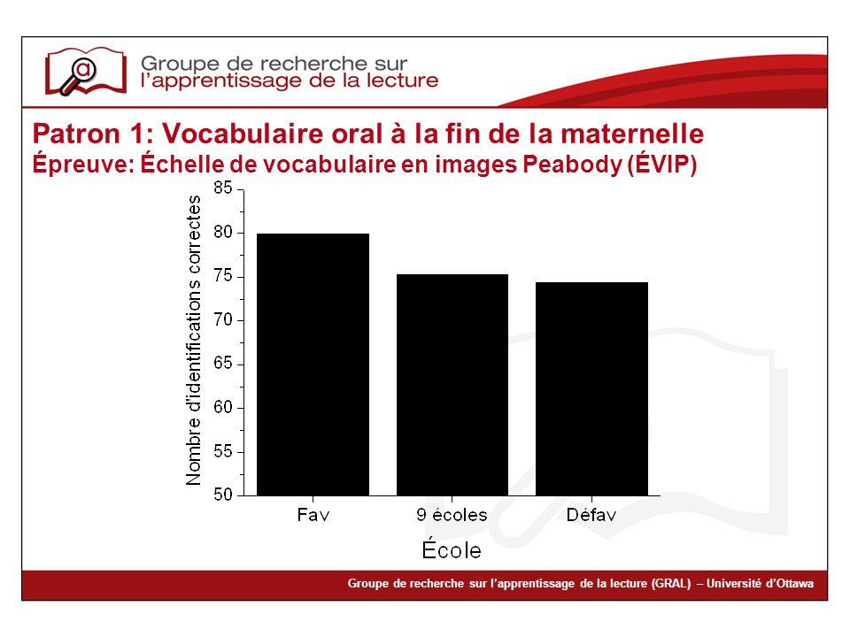 Groupe de recherche sur lapprentissage de la lecture (GRAL) – Université dOttawa Patron 1: Vocabulaire oral à la fin de la maternelle Épreuve: Échelle