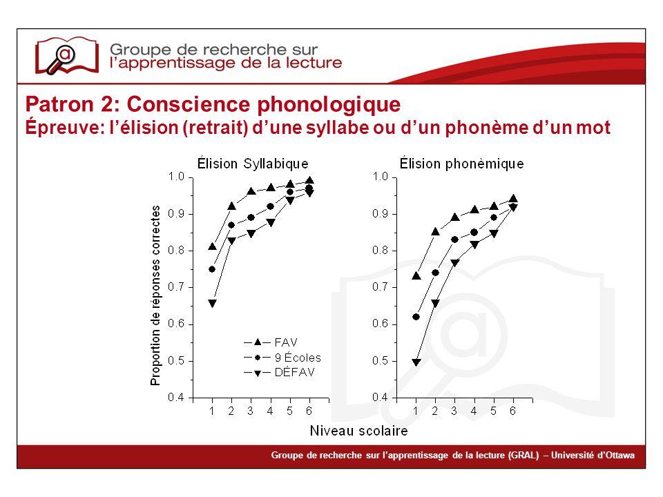 Groupe de recherche sur lapprentissage de la lecture (GRAL) – Université dOttawa Patron 2: Conscience phonologique Épreuve: lélision (retrait) dune sy