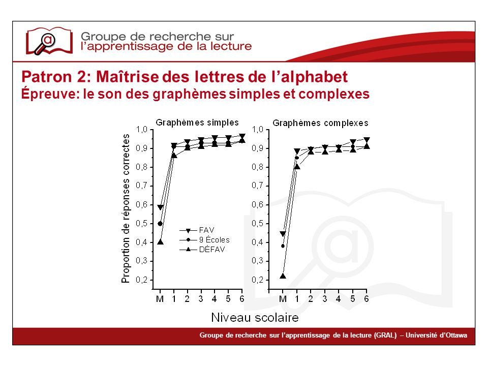 Groupe de recherche sur lapprentissage de la lecture (GRAL) – Université dOttawa Patron 2: Maîtrise des lettres de lalphabet Épreuve: le son des graph