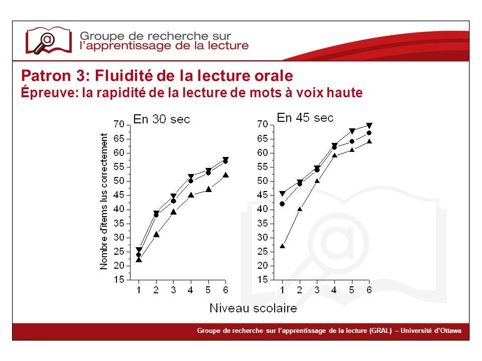 Groupe de recherche sur lapprentissage de la lecture (GRAL) – Université dOttawa Patron 3: Fluidité de la lecture orale Épreuve: la rapidité de la lec