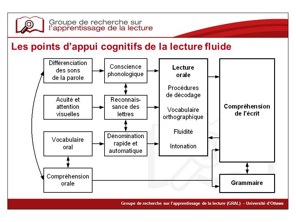 Groupe de recherche sur lapprentissage de la lecture (GRAL) – Université dOttawa Les points dappui cognitifs de la lecture fluide