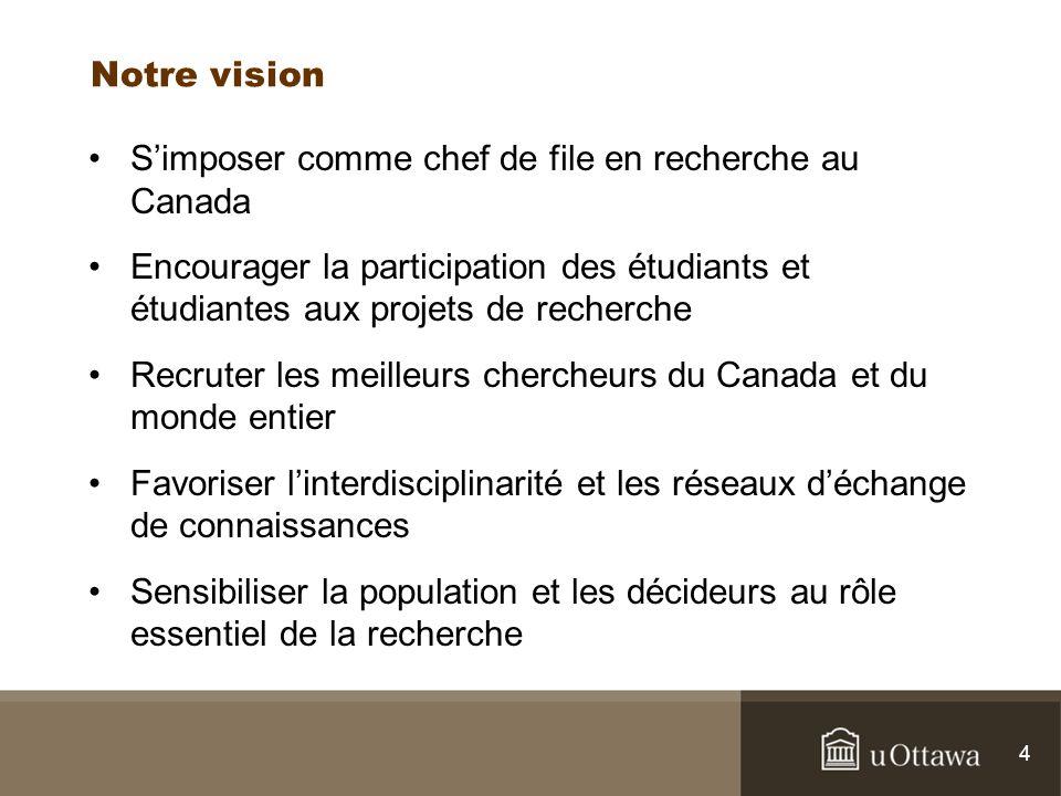 4 Notre vision Simposer comme chef de file en recherche au Canada Encourager la participation des étudiants et étudiantes aux projets de recherche Recruter les meilleurs chercheurs du Canada et du monde entier Favoriser linterdisciplinarité et les réseaux déchange de connaissances Sensibiliser la population et les décideurs au rôle essentiel de la recherche