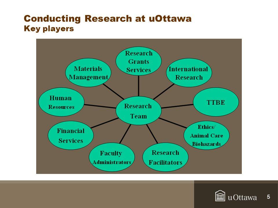 Conducting Research at uOttawa Key players 5