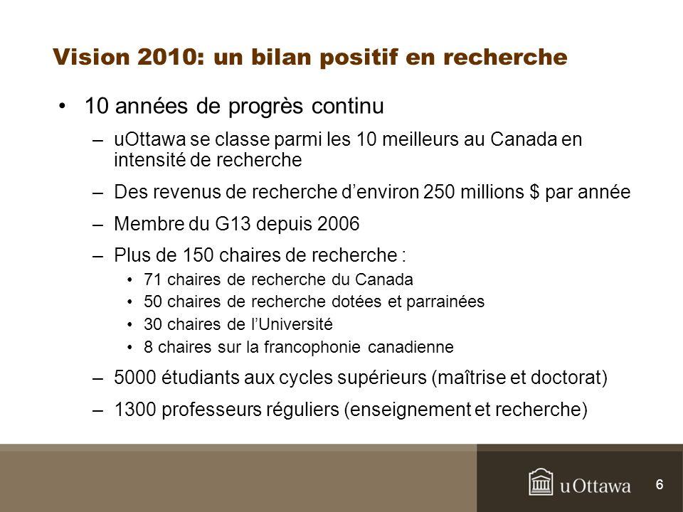 6 Vision 2010: un bilan positif en recherche 10 années de progrès continu –uOttawa se classe parmi les 10 meilleurs au Canada en intensité de recherche –Des revenus de recherche denviron 250 millions $ par année –Membre du G13 depuis 2006 –Plus de 150 chaires de recherche : 71 chaires de recherche du Canada 50 chaires de recherche dotées et parrainées 30 chaires de lUniversité 8 chaires sur la francophonie canadienne –5000 étudiants aux cycles supérieurs (maîtrise et doctorat) –1300 professeurs réguliers (enseignement et recherche)
