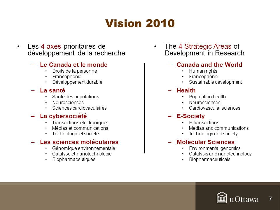 Vision 2010 Les 4 axes prioritaires de développement de la recherche –Le Canada et le monde Droits de la personne Francophonie Développement durable –La santé Santé des populations Neurosciences Sciences cardiovaculaires –La cybersociété Transactions électroniques Médias et communications Technologie et société –Les sciences moléculaires Génomique environnementale Catalyse et nanotechnologie Biopharmaceutiques The 4 Strategic Areas of Development in Research –Canada and the World Human rights Francophonie Sustainable development –Health Population health Neurosciences Cardiovascular sciences –E-Society E-transactions Medias and communications Technology and society –Molecular Sciences Environmental genomics Catalysis and nanotechnology Biopharmaceuticals 7