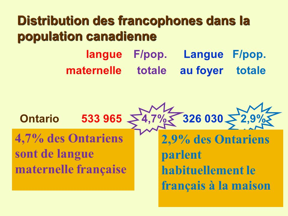 Distribution des francophones dans la population canadienne Note: population totale du Canada: 29 639 035 Source: recensement de 2001 langueF/pop. Lan