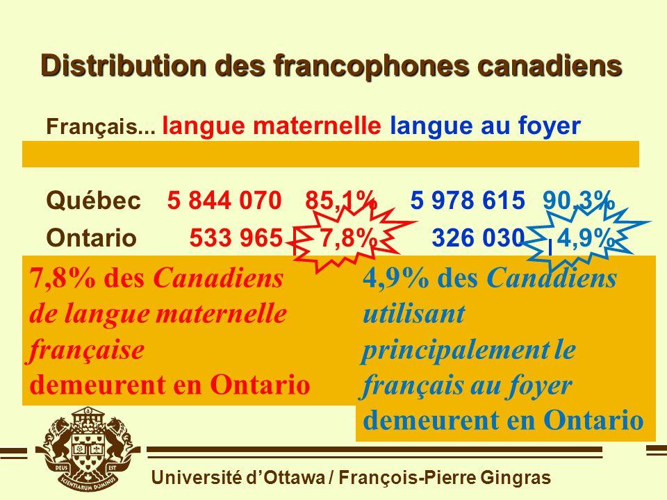 Université dOttawa / François-Pierre Gingras Rappel de la question 1 Quelle place les Franco-Ontariens occupent-ils dans la Francophonie canadienne