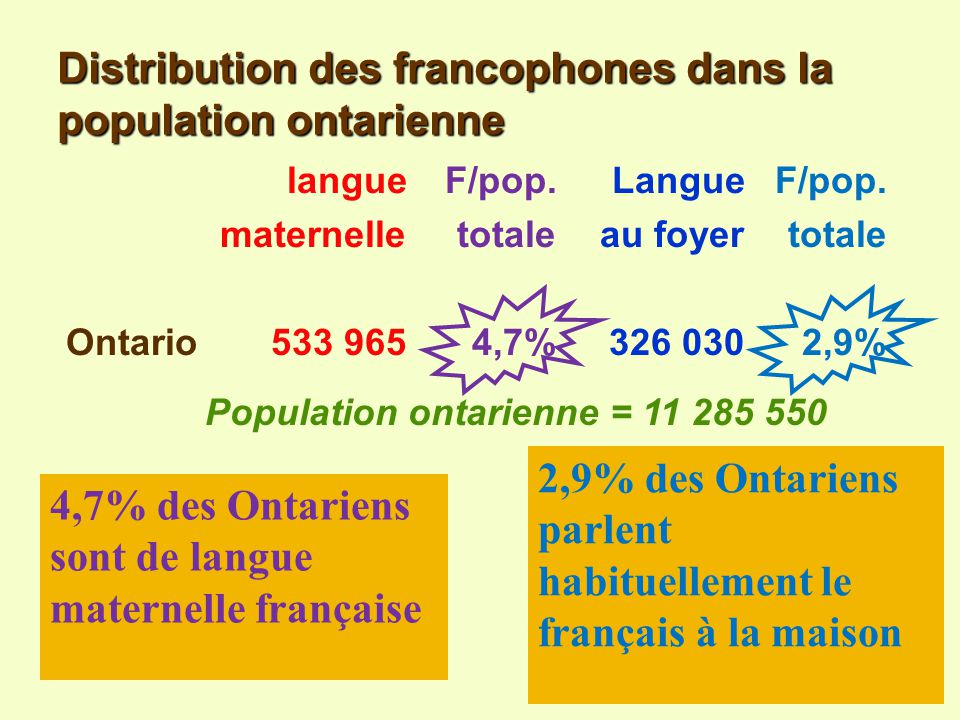 Université dOttawa / François-Pierre Gingras Rappel de la question 2 Quelle place les Franco-Ontariens occupent-ils dans la population ontarienne ?