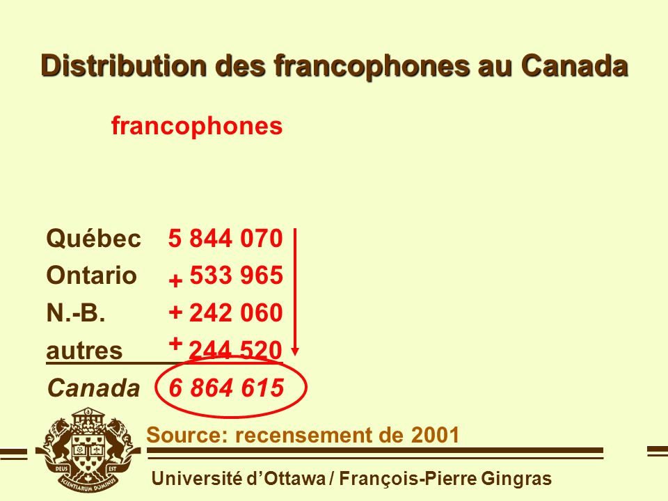 Université dOttawa / François-Pierre Gingras Question #1 Quelle place les Franco-Ontariens occupent-ils dans la Francophonie canadienne .