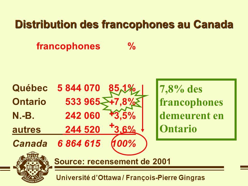 Université dOttawa / François-Pierre Gingras Distribution des francophones au Canada Source: recensement de 2001 francophones Québec5 844 070 Ontario533 965 N.-B.242 060 autres244 520 Canada6 864 615 francophones Québec5 844 070 Ontario533 965 N.-B.242 060 autres244 520 Canada6 864 615 ++++++