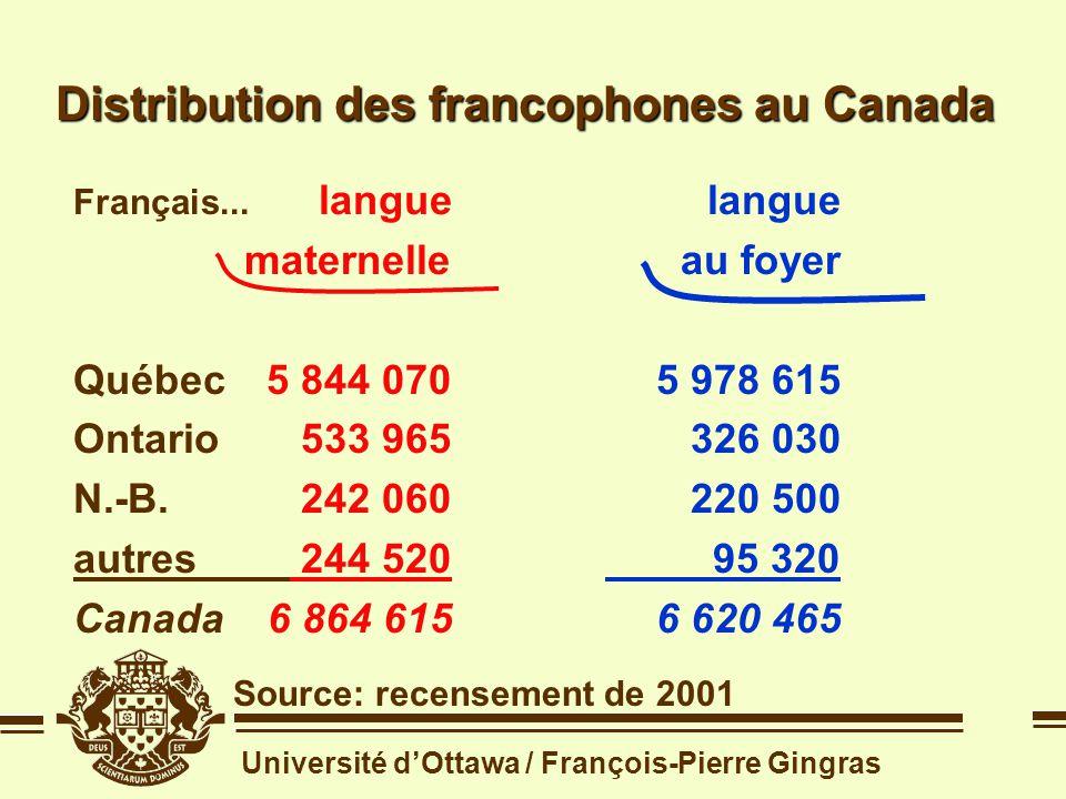 Université dOttawa / François-Pierre Gingras Distribution des francophones au Canada Source: recensement de 2001 Français...