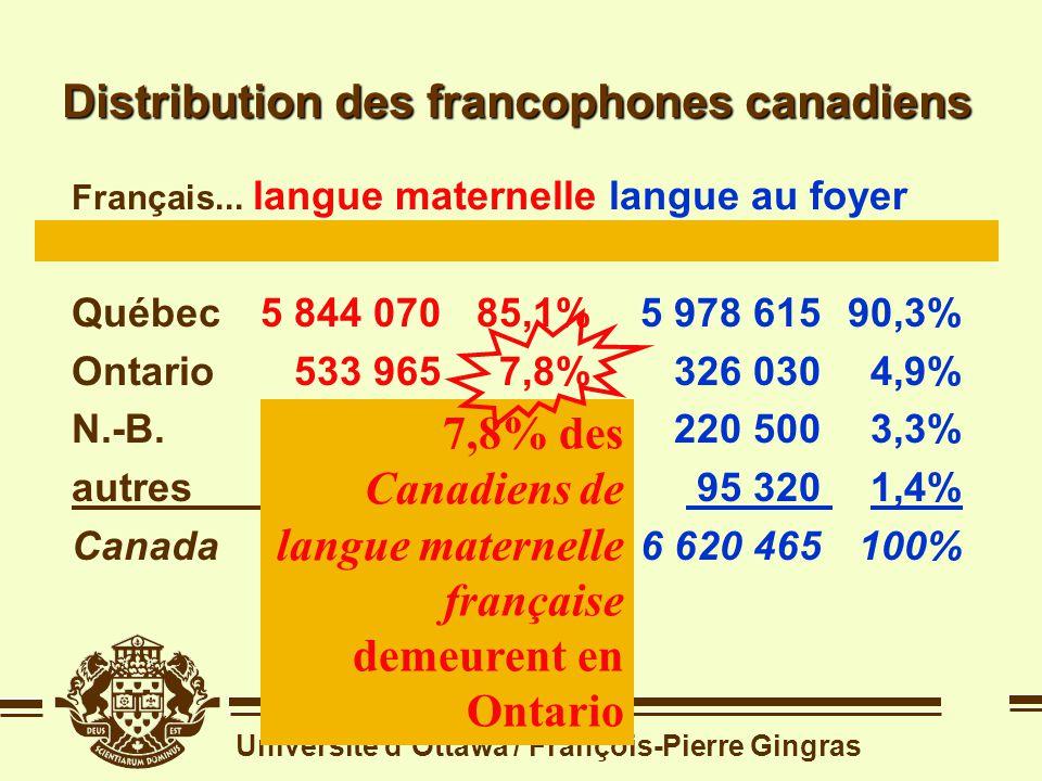 Université dOttawa / François-Pierre Gingras Distribution des francophones canadiens Source: recensement de 2001 Français...