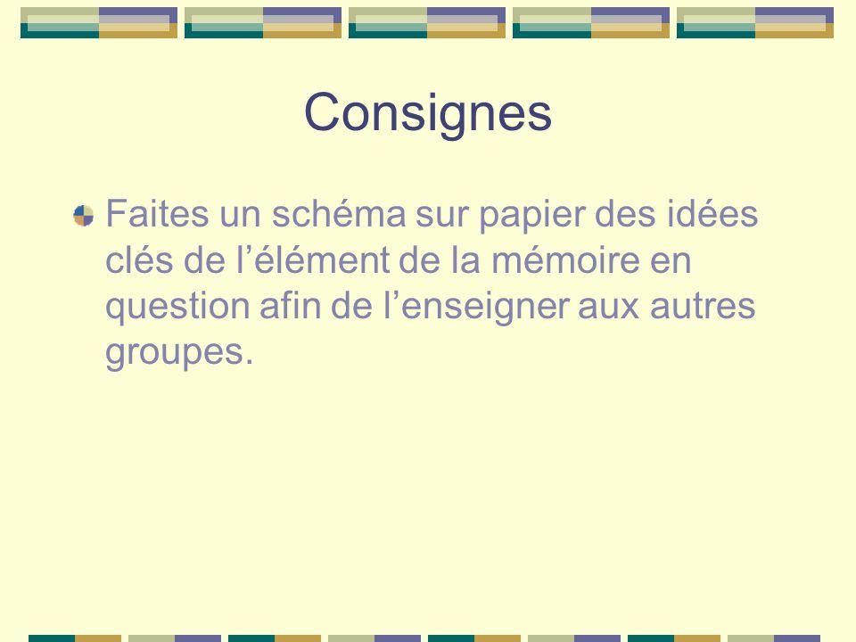 Consignes Faites un schéma sur papier des idées clés de lélément de la mémoire en question afin de lenseigner aux autres groupes.