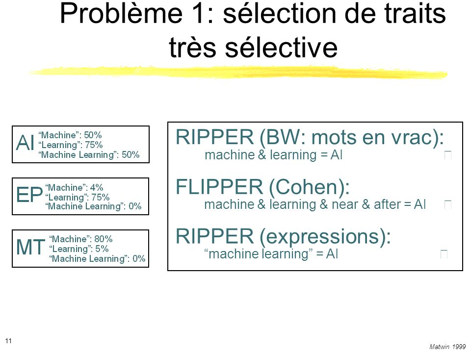 Matwin 1999 11 Problème 1: sélection de traits très sélective RIPPER (BW: mots en vrac): machine & learning = AI FLIPPER (Cohen): machine & learning & near & after = AI RIPPER (expressions): machine learning = AI