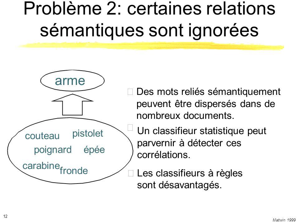 Matwin 1999 12 Problème 2: certaines relations sémantiques sont ignorées couteau pistolet poignardépée carabine fronde arme Des mots reliés sémantique