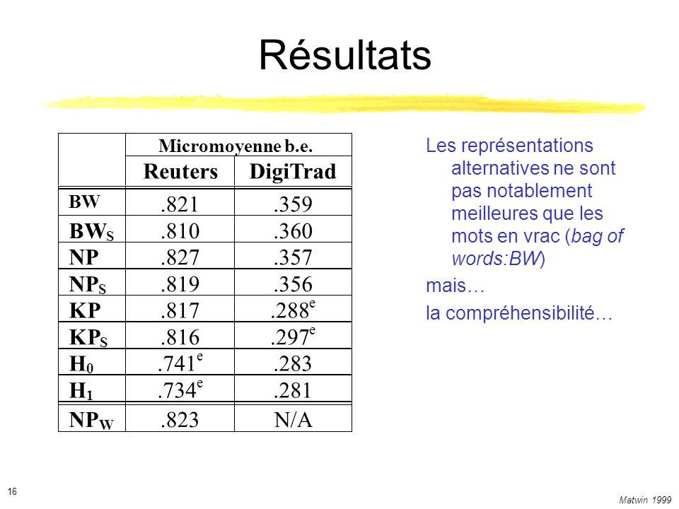Matwin 1999 16 Résultats Les représentations alternatives ne sont pas notablement meilleures que les mots en vrac (bag of words:BW) mais… la compréhen