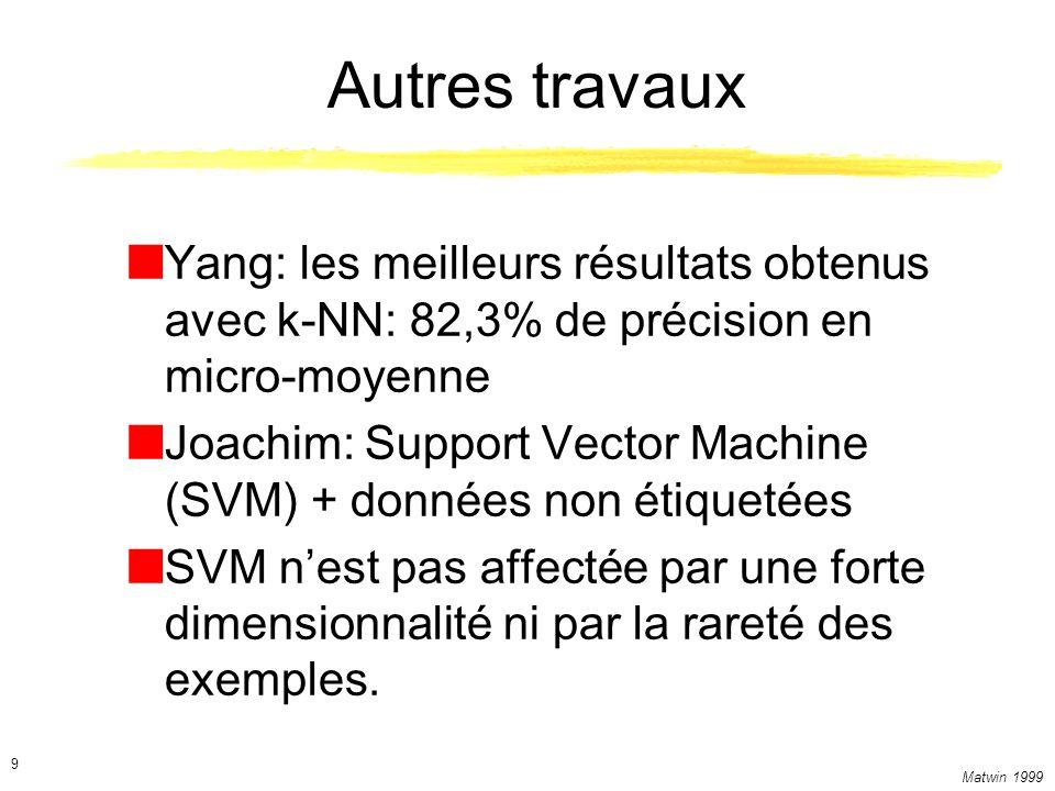 Matwin 1999 10 SVM en classification de textes SVM SVM transductive Séparation maximale Marge pour le jeu de test Lentraînement sur 17 exemples dans les 10 catégories les plus fréquentes donne une performance de 60% sur 3000+ cas de test disponibles pendant lentraînement.