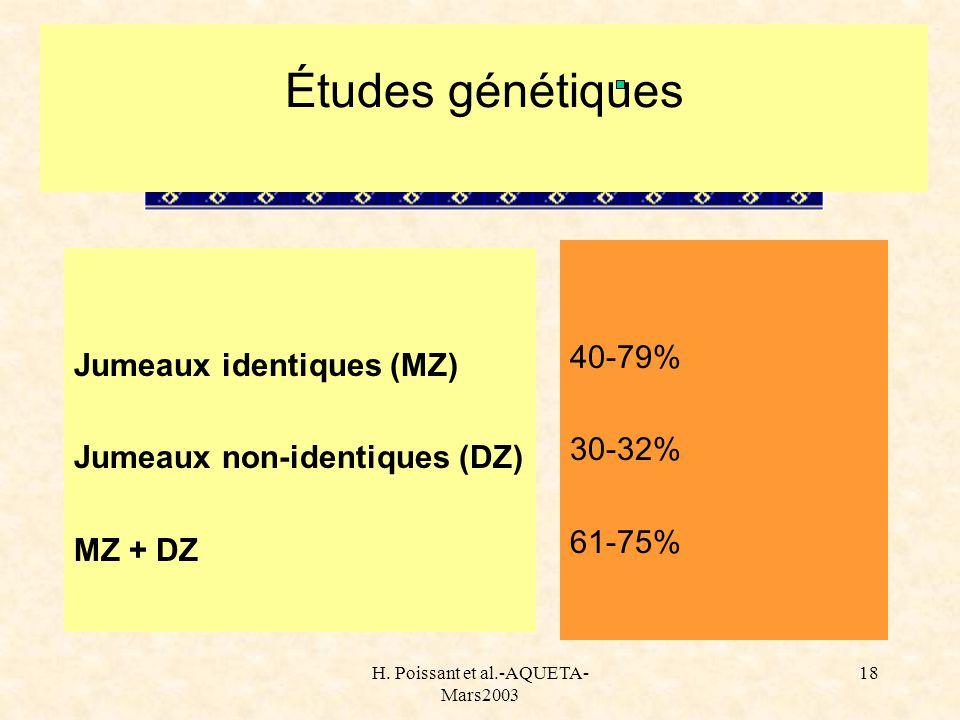 H. Poissant et al.-AQUETA- Mars2003 18 Études génétiques Jumeaux identiques (MZ) Jumeaux non-identiques (DZ) MZ + DZ 40-79% 30-32% 61-75%