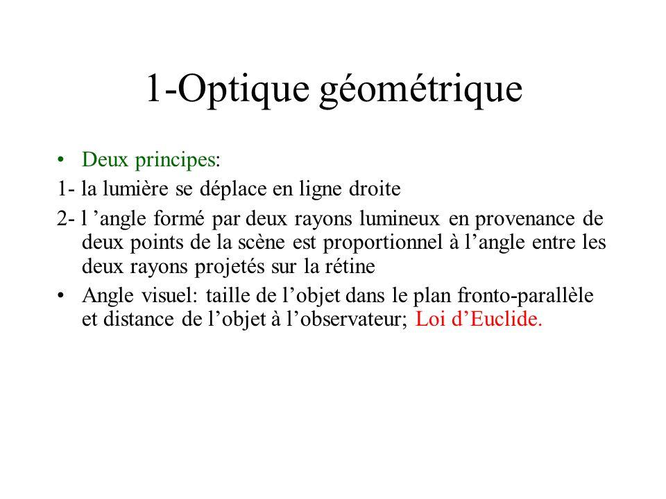 1-Optique géométrique Deux principes: 1- la lumière se déplace en ligne droite 2- l angle formé par deux rayons lumineux en provenance de deux points