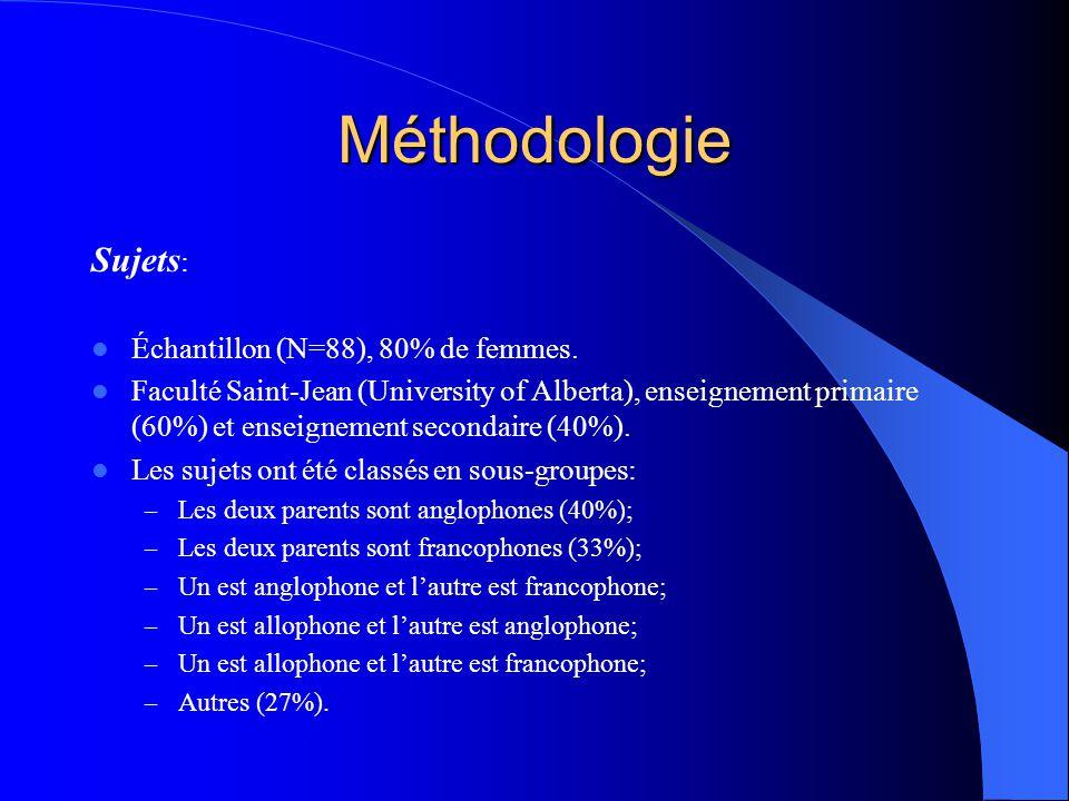 Questions de recherche Q1: Quels sujets démontrent un plus haut niveau danxiété (étudiants anglophones, francophones et mixtes en enseignement)? Q2: C