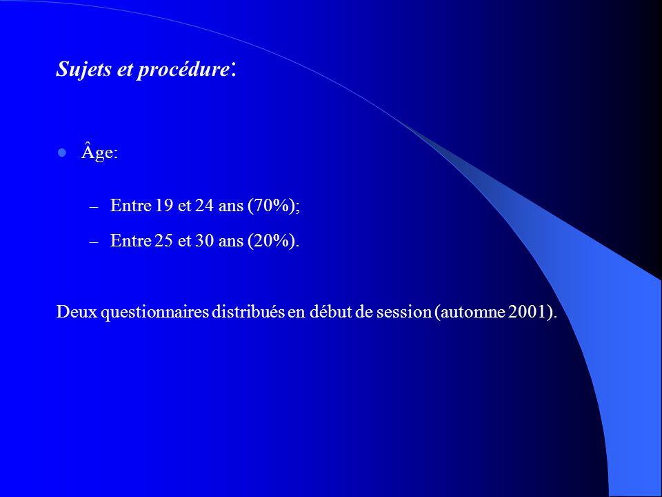 Méthodologie Sujets : Échantillon (N=88), 80% de femmes. Faculté Saint-Jean (University of Alberta), enseignement primaire (60%) et enseignement secon