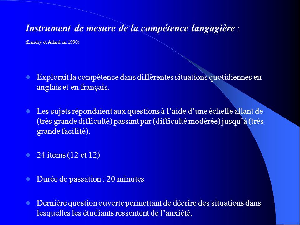 Instrument de mesure de lanxiété latente: 11 items (type likert) faisaient référence aux symptômes de lanxiété latente. Durée de passation : 5 minutes