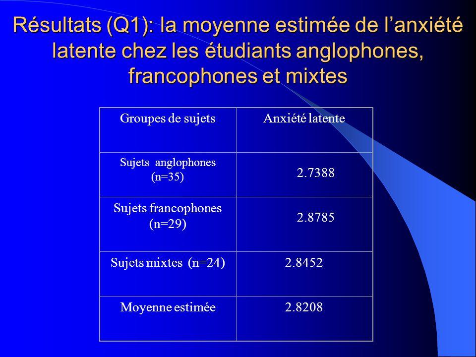 Instrument de mesure de la compétence langagière : (Landry et Allard en 1990) Explorait la compétence dans différentes situations quotidiennes en angl