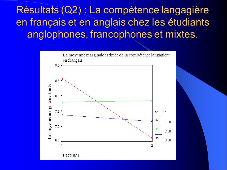 Résultats (Q1): la moyenne estimée de lanxiété latente chez les étudiants anglophones, francophones et mixtes Groupes de sujetsAnxiété latente Sujets