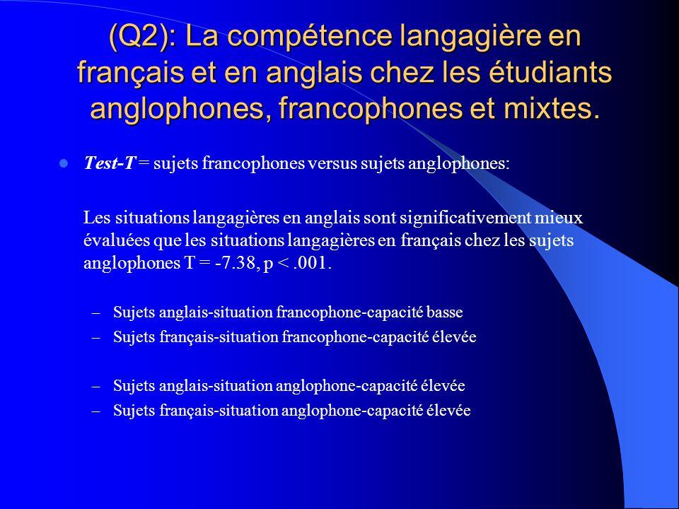 Résultats (Q2) : La compétence langagière en français et en anglais chez les étudiants anglophones, francophones et mixtes. Facteur 1 La moyenne margi