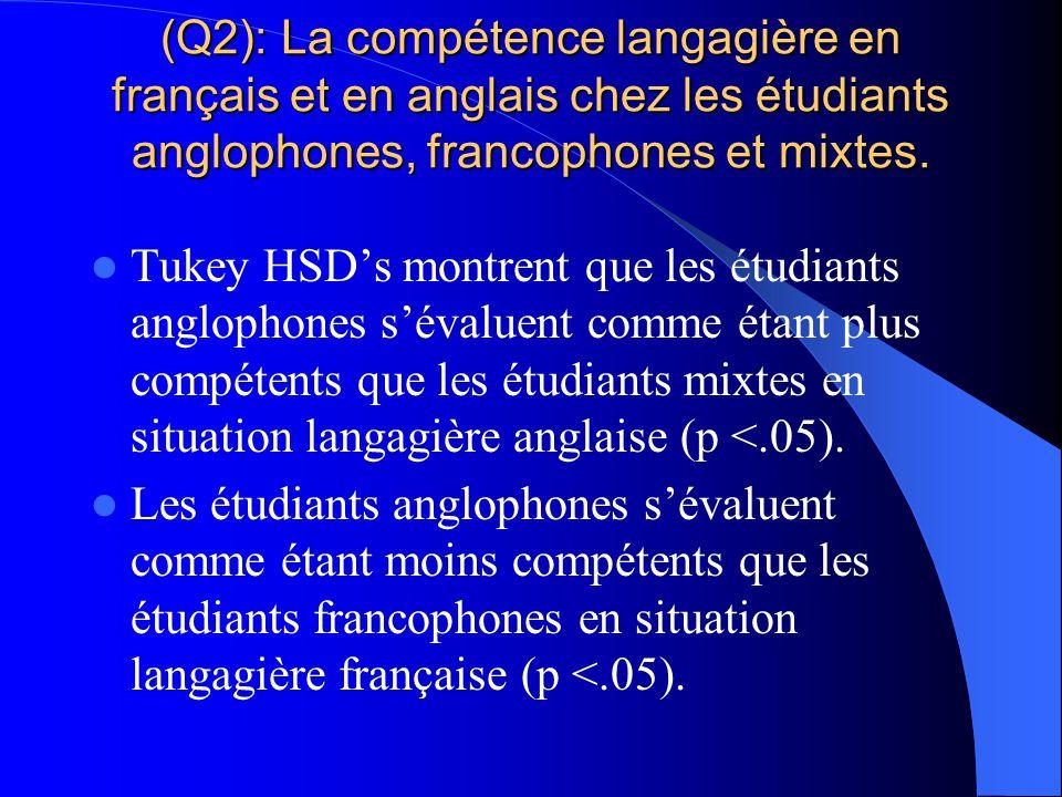 (Q2): La compétence langagière en français et en anglais chez les étudiants anglophones, francophones et mixtes. Test-T = sujets francophones versus s