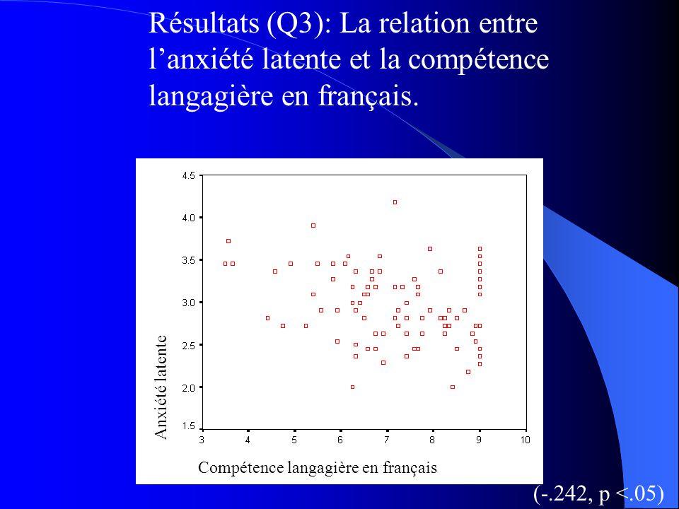 (Q2): La compétence langagière en français et en anglais chez les étudiants anglophones, francophones et mixtes. Tukey HSDs montrent que les étudiants