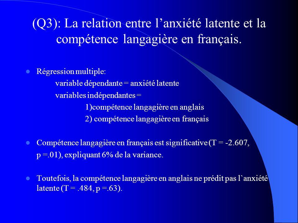 Résultats (Q3): La relation entre lanxiété latente et la compétence langagière en français. Compétence langagière en français Anxiété latente (-.242,