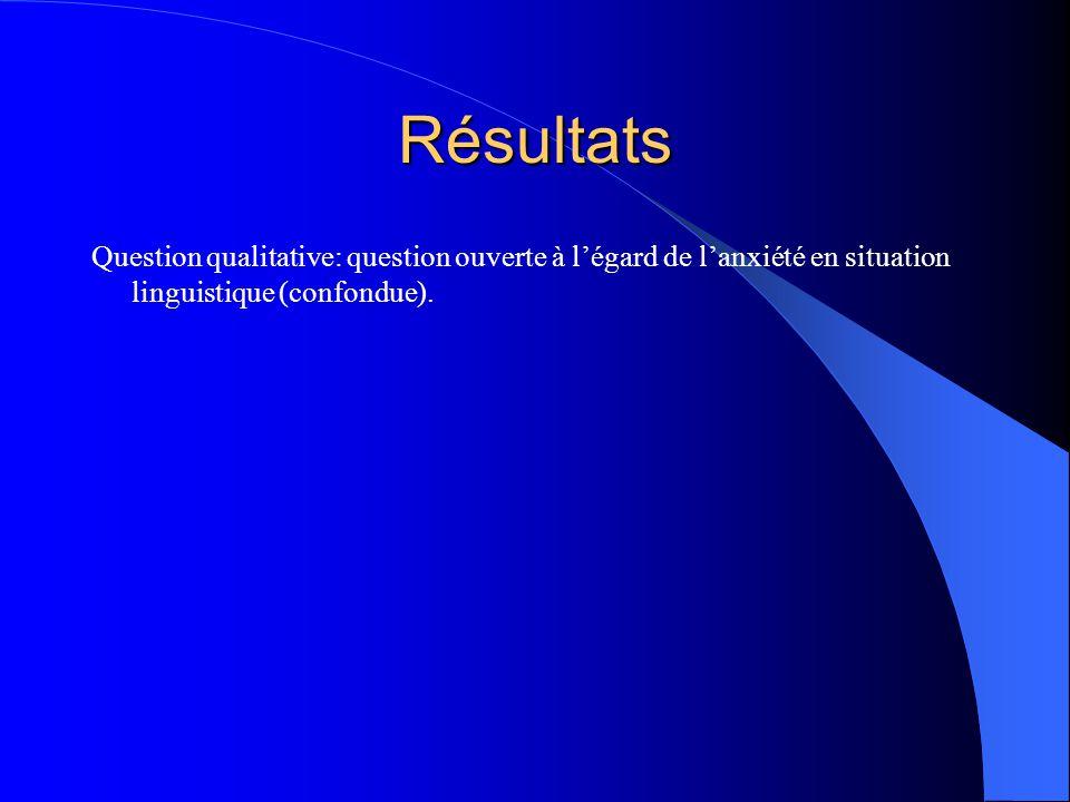 La perception de la compétence langagière en français et en anglais chez les étudiants anglophones, francophones et mixtes Moyenne de lanxiété latente