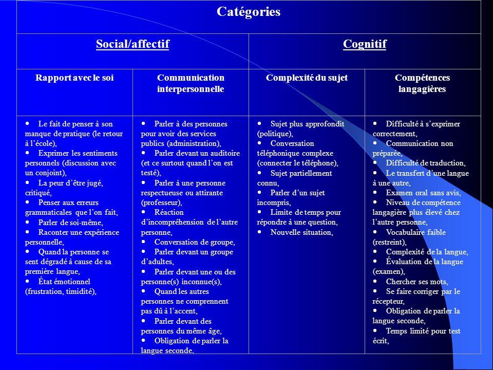Résultats Question qualitative: question ouverte à légard de lanxiété en situation linguistique (confondue).