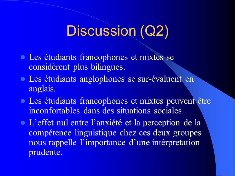 Discussion (Q1) Aucune augmentation danxiété chez les francophones. Contrôler la variable du temps (pré-test par rapport au post-test).