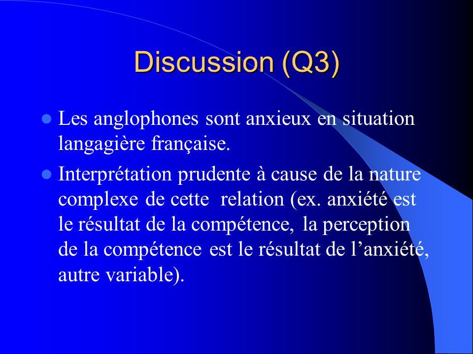 Discussion (Q2) Les étudiants francophones et mixtes se considèrent plus bilingues. Les étudiants anglophones se sur-évaluent en anglais. Les étudiant
