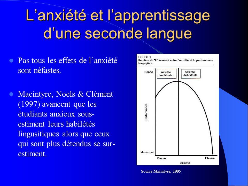 Résultats (Q1): la moyenne estimée de lanxiété latente chez les étudiants anglophones, francophones et mixtes Groupes de sujetsAnxiété latente Sujets anglophones (n=35) 2.7388 Sujets francophones (n=29) 2.8785 Sujets mixtes (n=24)2.8452 Moyenne estimée2.8208