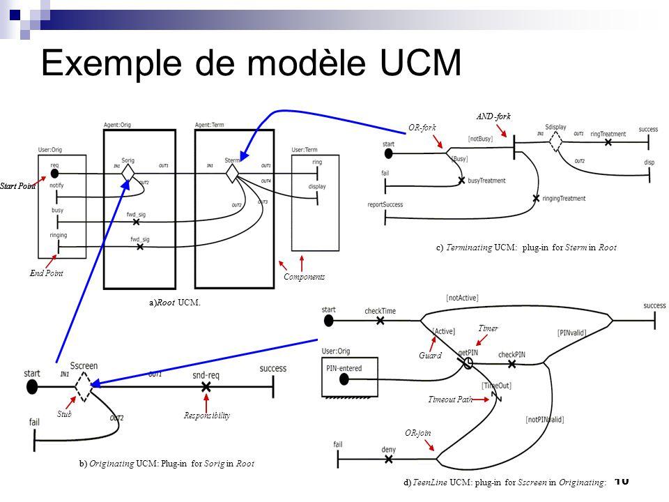 10 Exemple de modèle UCM a) Root UCM. Start Point End Point Components a)Root Start Point End Point Components Start Point End Point Components Respon