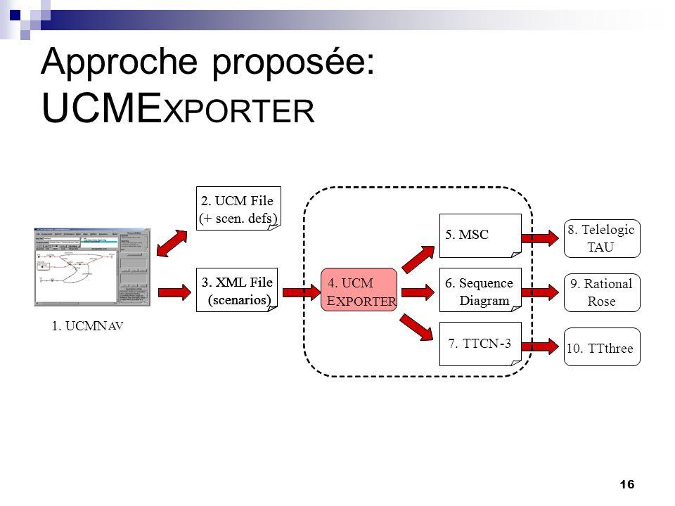 16 Approche proposée: UCME XPORTER 7.TTCN-3 8.Telelogic TAU 1. UCMN AV 2. UCM File (+scen.defs) 2. UCM File (+scen.defs) 3. XML File (scenarios) 3. XM