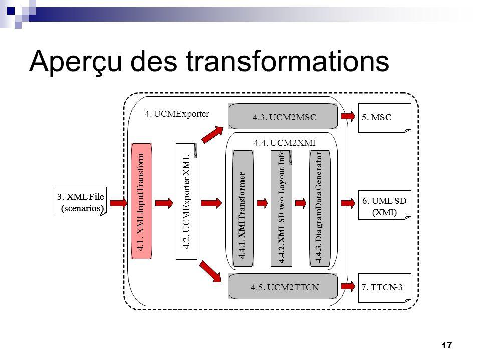 17 7.TTCN-37. -3 3. XML File (scenarios) 3. XML File (scenarios) 3. XML File (scenarios) 3. XML File (scenarios) 4.UCMExporter 5. MSC 6.UML SD (XMI) 6