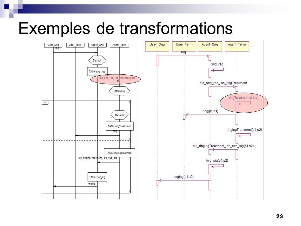23 Exemples de transformations
